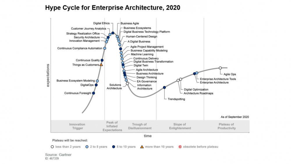 Header – EA Hype Cycle