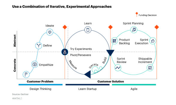 Disrupting Traditional Approaches