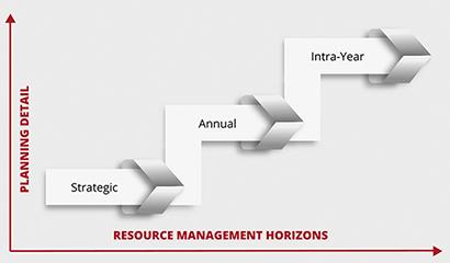 Effective-Resource-Management-Bee360-Methodology_Bee360-Whitepaper_Figure-1 410x240