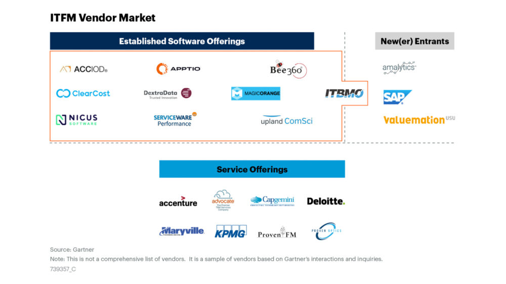 Gartner-Market-Guide-ITFM-Tools-2021_Bee360-Reprint_Header