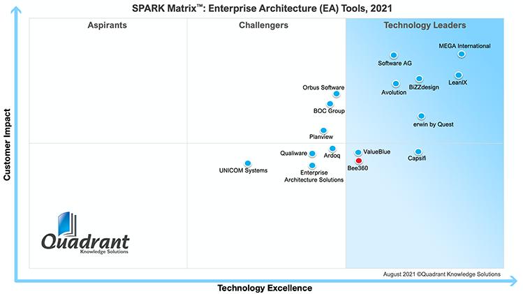 Bee360 2021 SPARK Matrix_Enterprise Architecture Tools_Quadrant Knowledge Solutions-750